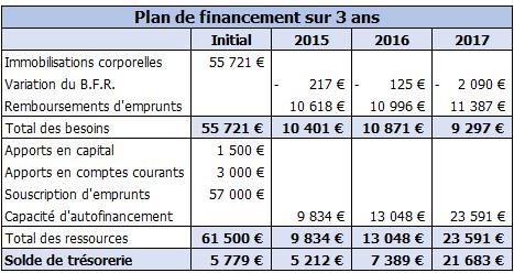 plan de financement sur plusieurs années