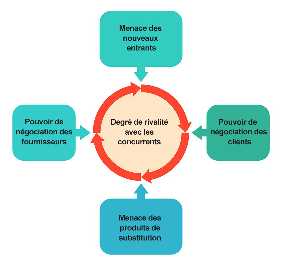 schéma des 5 forces de Porter